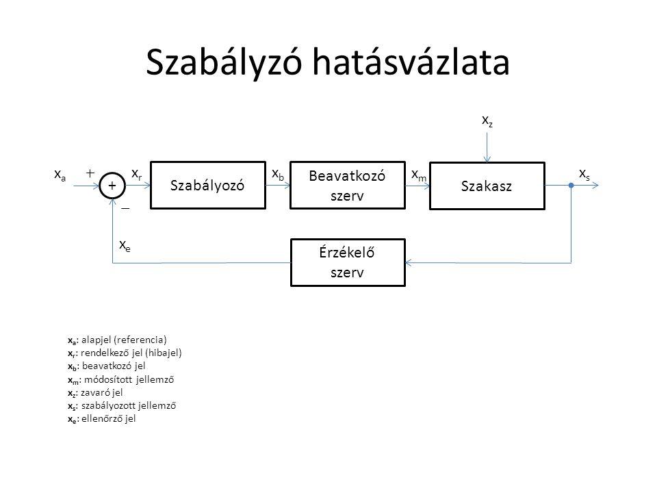 Szabályzó hatásvázlata Szabályozó Beavatkozó szerv Szakasz Érzékelő szerv xexe xaxa xrxr xbxb xmxm xsxs xzxz x a : alapjel (referencia) x r : rendelkező jel (hibajel) x b : beavatkozó jel x m : módosított jellemző x z : zavaró jel x s : szabályozott jellemző x e : ellenőrző jel +