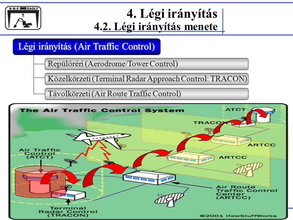 Rohács Dániel 4. Légi irányítás 4.2. Légi irányítás menete Légi irányítás (Air Traffic Control) Repülőréri (Aerodrome/Tower Control) Közelkörzeti (Ter