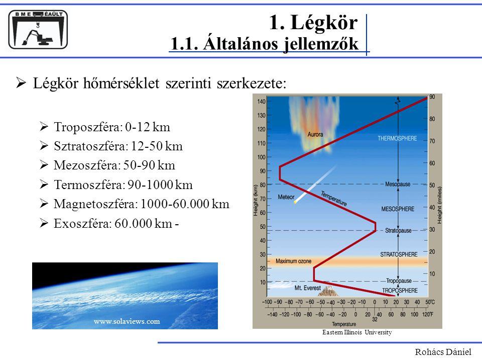 Rohács Dániel  Légkör hőmérséklet szerinti szerkezete:  Troposzféra: 0-12 km  Sztratoszféra: 12-50 km  Mezoszféra: 50-90 km  Termoszféra: 90-1000