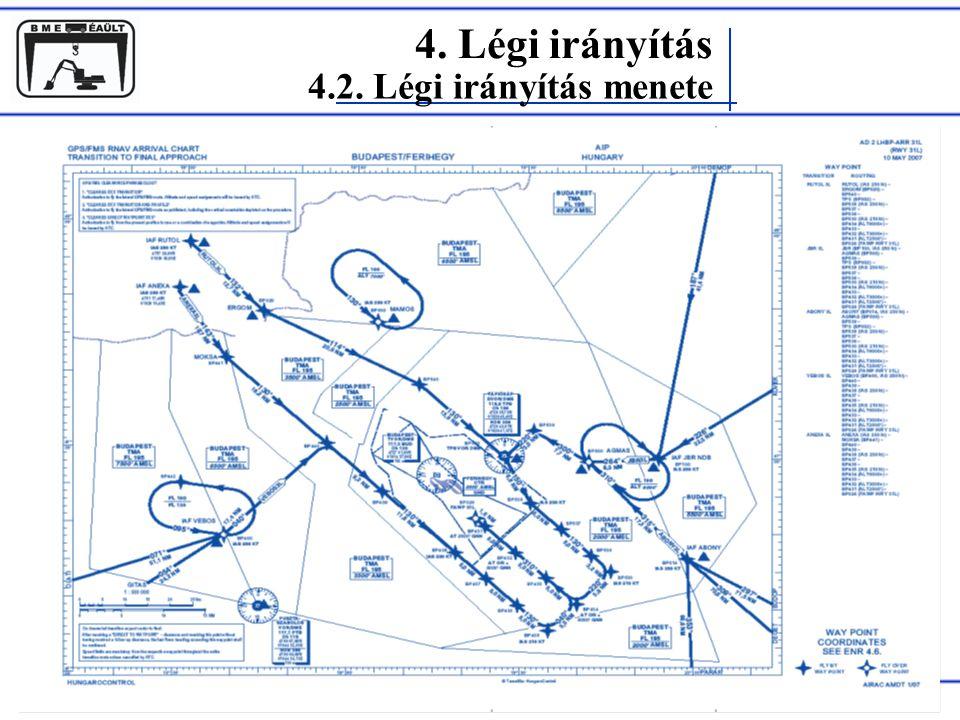 Rohács Dániel 4. Légi irányítás 4.2. Légi irányítás menete