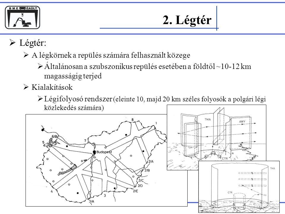 Rohács Dániel  Légtér:  A légkörnek a repülés számára felhasznált közege  Általánosan a szubszonikus repülés esetében a földtől ~10-12 km magassági