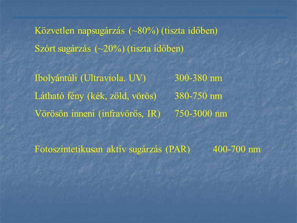 Hidrobiológia Ibolyántúli (Ultraviola. UV)300-380 nm Látható fény (kék, zöld, vörös)380-750 nm Vörösön inneni (infravörös, IR)750-3000 nm Fotoszinteti