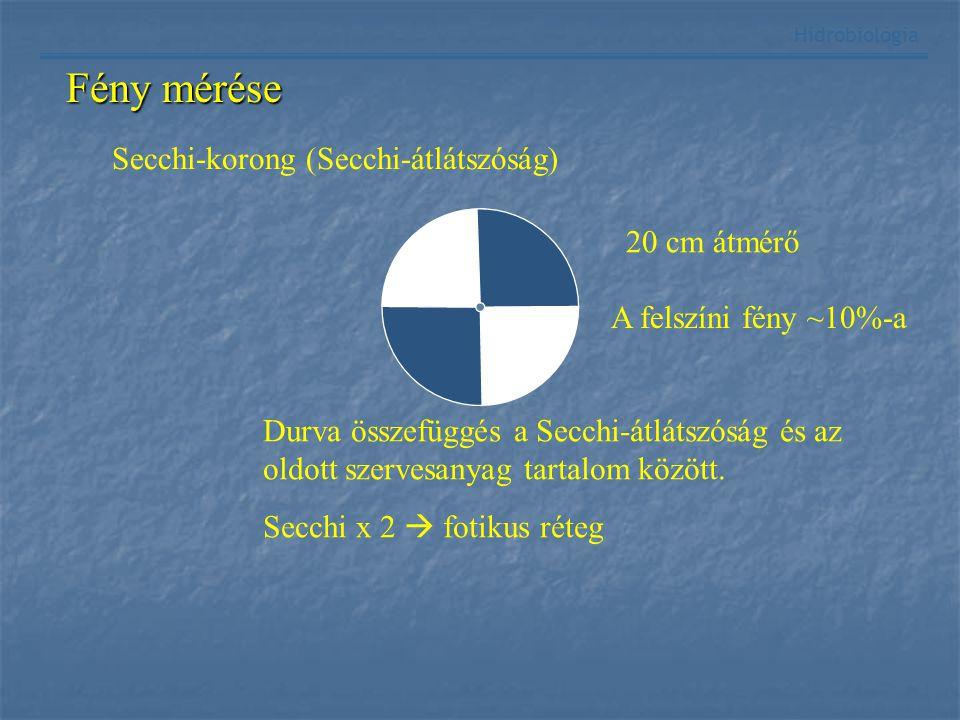 Fény mérése Hidrobiológia Secchi-korong (Secchi-átlátszóság) 20 cm átmérő Durva összefüggés a Secchi-átlátszóság és az oldott szervesanyag tartalom kö