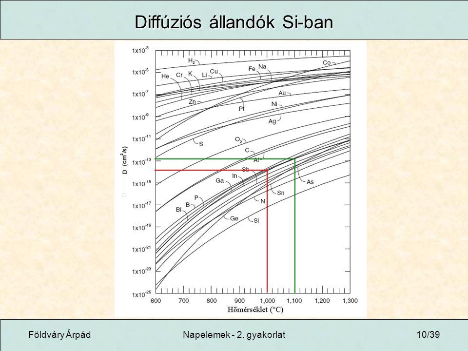 Földváry ÁrpádNapelemek - 2. gyakorlat10/39 Diffúziós állandók Si-ban