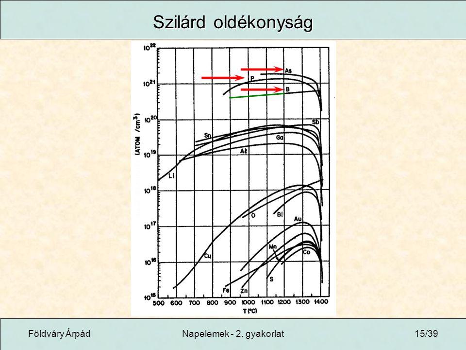 Földváry ÁrpádNapelemek - 2. gyakorlat15/39 Szilárd oldékonyság