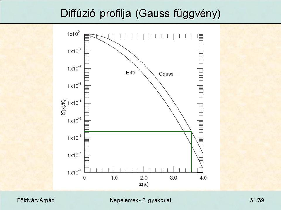 Földváry ÁrpádNapelemek - 2. gyakorlat31/39 Diffúzió profilja (Gauss függvény)