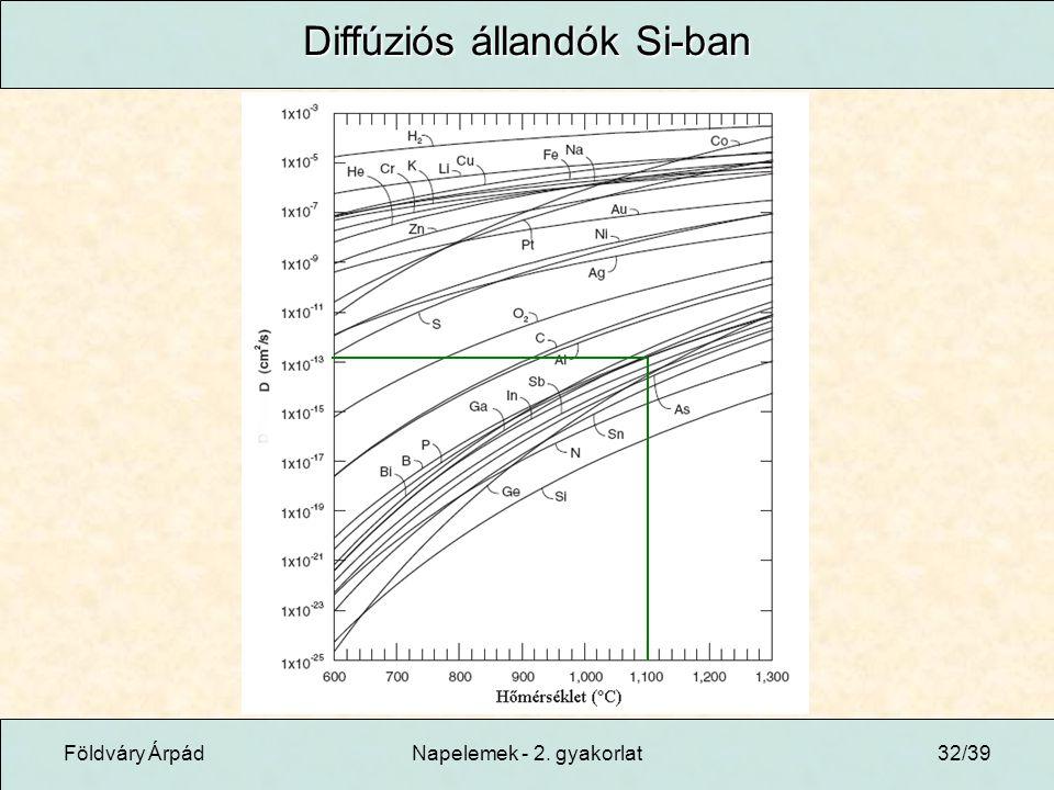 Földváry ÁrpádNapelemek - 2. gyakorlat32/39 Diffúziós állandók Si-ban
