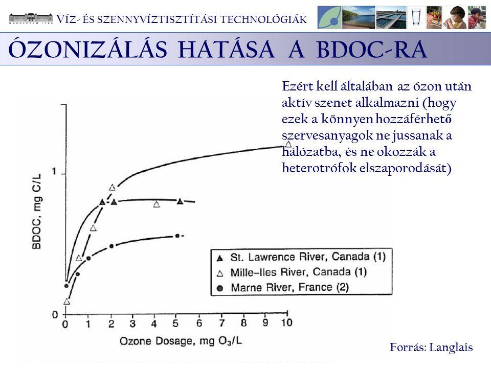 ÓZONIZÁLÁS HATÁSA A BDOC-RA Forrás: Langlais Ezért kell általában az ózon után aktív szenet alkalmazni (hogy ezek a könnyen hozzáférhet ő szervesanyag