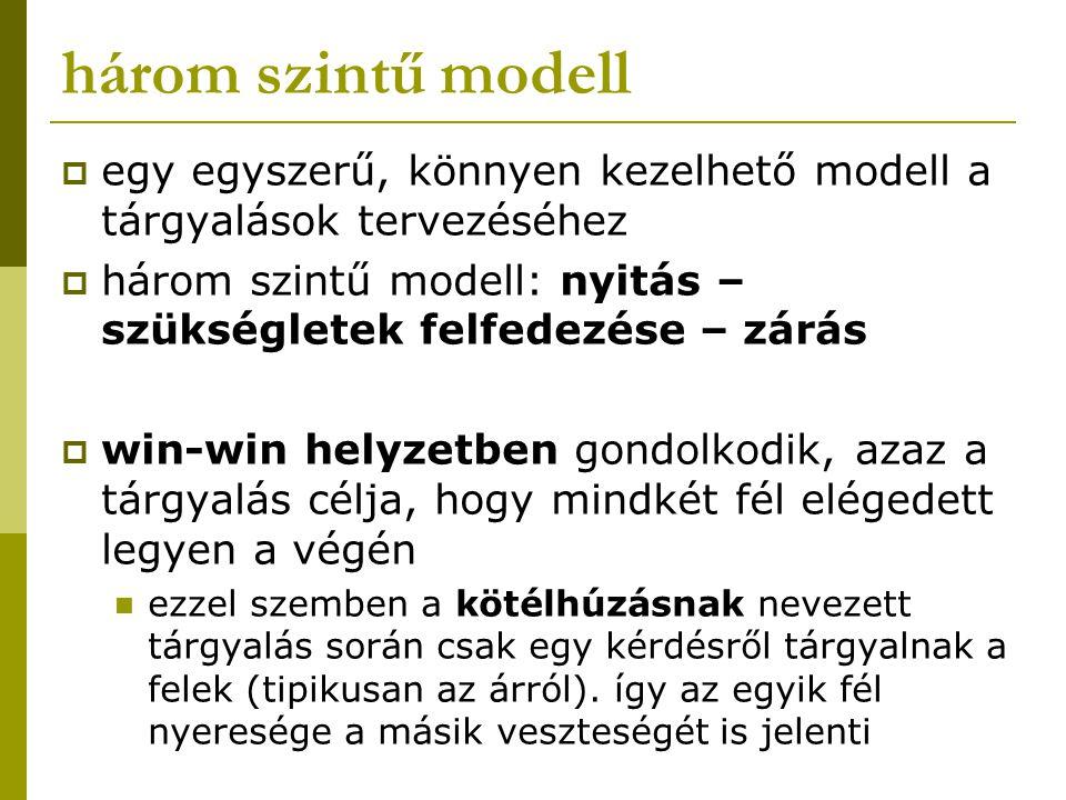 három szintű modell  egy egyszerű, könnyen kezelhető modell a tárgyalások tervezéséhez  három szintű modell: nyitás – szükségletek felfedezése – zárás  win-win helyzetben gondolkodik, azaz a tárgyalás célja, hogy mindkét fél elégedett legyen a végén ezzel szemben a kötélhúzásnak nevezett tárgyalás során csak egy kérdésről tárgyalnak a felek (tipikusan az árról).