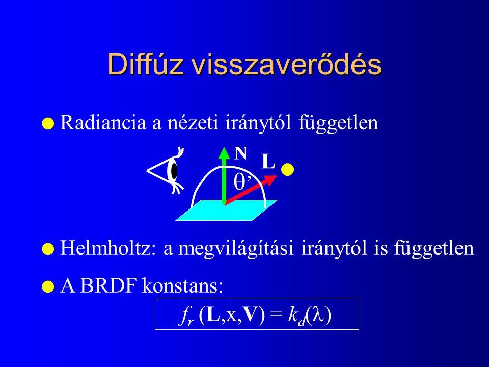 Diffúz visszaverődés l Radiancia a nézeti iránytól független l Helmholtz: a megvilágítási iránytól is független l A BRDF konstans: f r (L,x,V) = k d ( ) '' L N