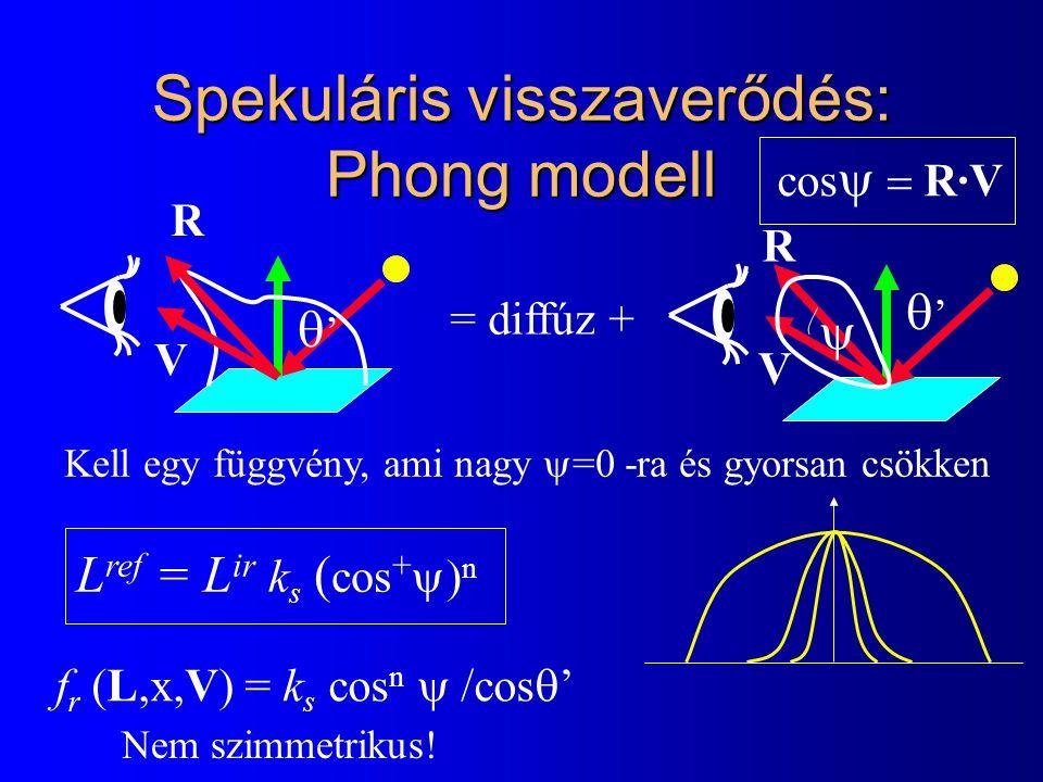 Spekuláris visszaverődés: Phong modell '' '' V R = diffúz +  Kell egy függvény, ami nagy  =0 -ra és gyorsan csökken L ref = L ir k s ( cos +  n f r (L,x,V) = k s cos n  cos  ' Nem szimmetrikus.