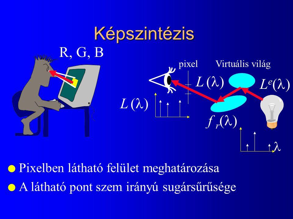 Képszintézis pixelVirtuális világ f r  LeLe l Pixelben látható felület meghatározása l A látható pont szem irányú sugársűrűsége L L  L L  R, G, B