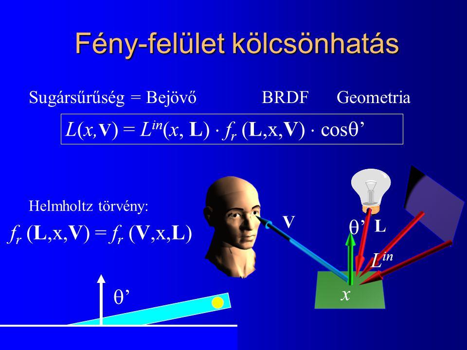 L(x, V ) = L in (x, L)  f r (L,x,V)  cos  ' Sugársűrűség = Bejövő BRDF Geometria x Fény-felület kölcsönhatás '' '' L in f r (L,x,V) = f r (V,x,L) Helmholtz törvény: V L