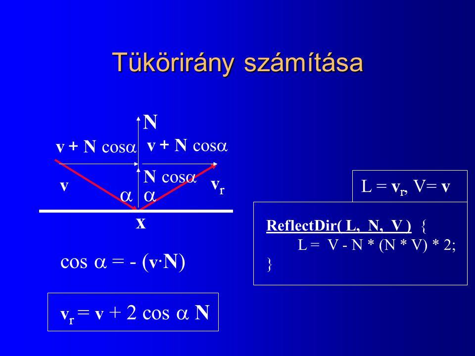 Tükörirány számítása v r = v + 2 cos  N vrvr v v + N cos   N N cos  L = v r, V= v ReflectDir( L, N, V ) { L = V - N * (N * V) * 2; } cos  = - ( v ·N) x