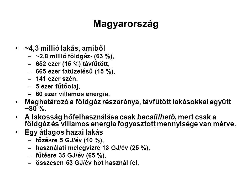 Magyarország ~4,3 millió lakás, amiből –~2,8 millió földgáz- (63 %), –652 ezer (15 %) távfűtött, –665 ezer fatüzelésű (15 %), –141 ezer szén, –5 ezer