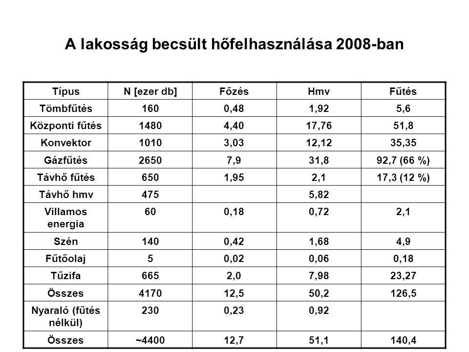 A lakosság becsült hőfelhasználása 2008-ban TípusN [ezer db]FőzésHmvFűtés Tömbfűtés1600,481,925,6 Központi fűtés14804,4017,7651,8 Konvektor10103,0312,