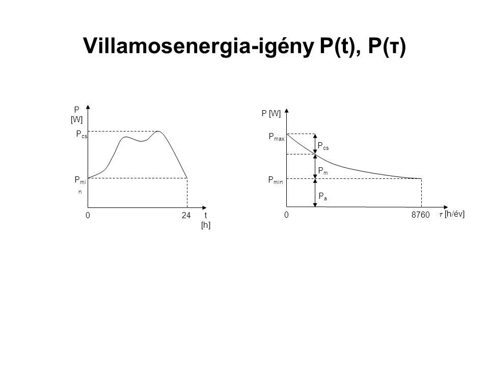 Villamosenergia-igény P(t), P(τ) t [h] P [W] 240 P cs P mi n  [h/év] P [W] 87600 P max P cs PmPm PaPa P min