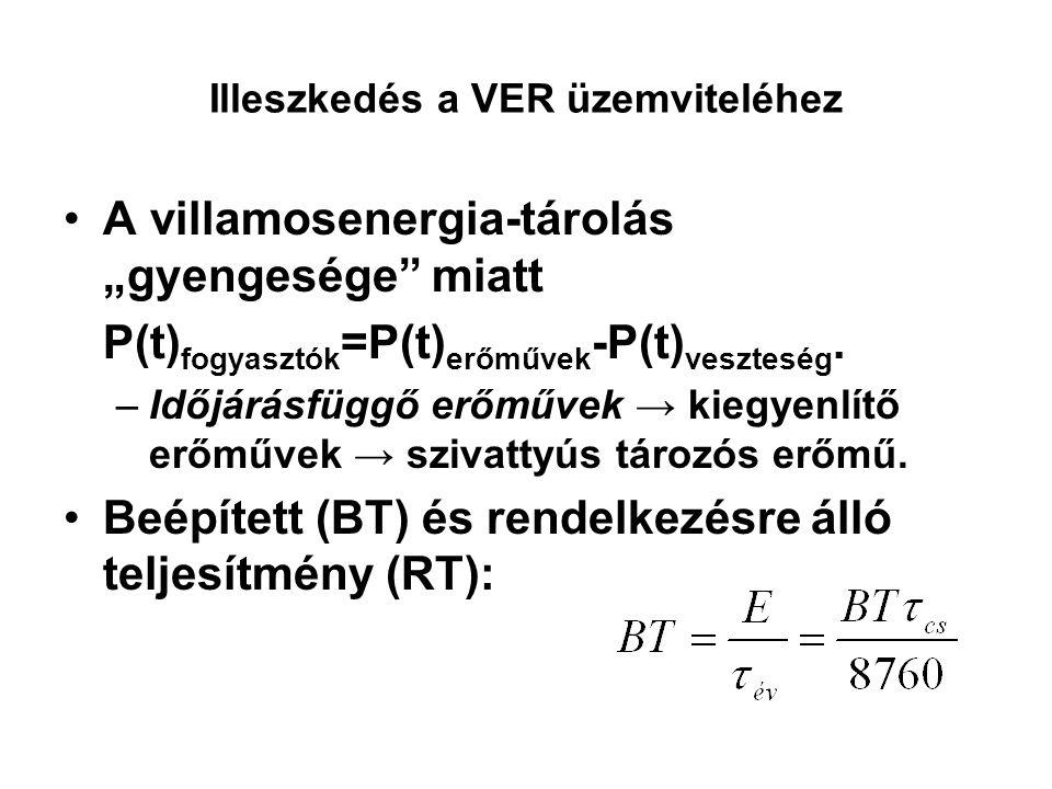 """Illeszkedés a VER üzemviteléhez A villamosenergia-tárolás """"gyengesége"""" miatt P(t) fogyasztók =P(t) erőművek -P(t) veszteség. –Időjárásfüggő erőművek →"""