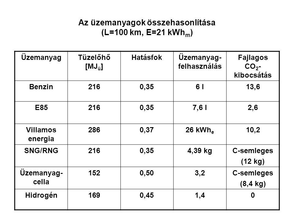 Az üzemanyagok összehasonlítása (L=100 km, E=21 kWh m ) ÜzemanyagTüzelőhő [MJ ü ] HatásfokÜzemanyag- felhasználás Fajlagos CO 2 - kibocsátás Benzin216
