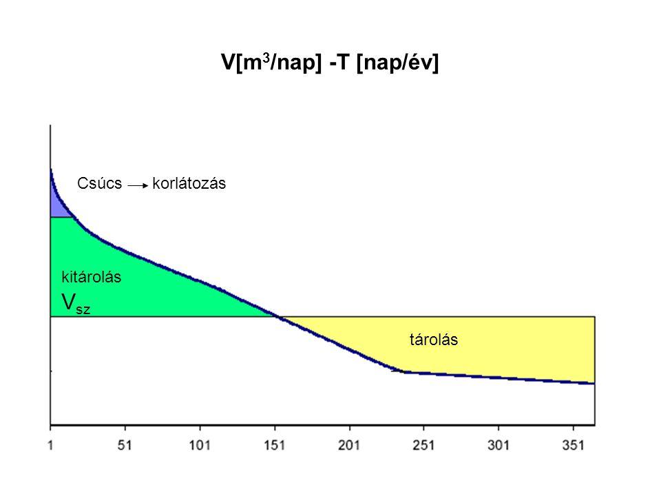 V[m 3 /nap] -Τ [nap/év] V sz kitárolás tárolás Csúcs korlátozás