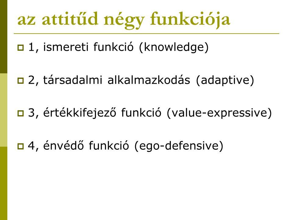 az attitűd négy funkciója  1, ismereti funkció (knowledge)  2, társadalmi alkalmazkodás (adaptive)  3, értékkifejező funkció (value-expressive)  4