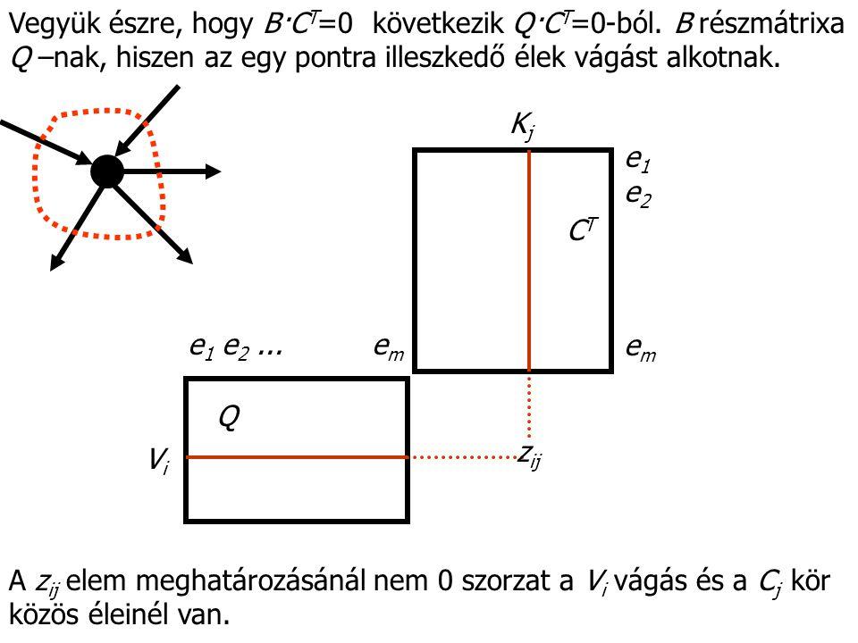 Vegyük észre, hogy B·C T =0 következik Q·C T =0-ból. B részmátrixa Q –nak, hiszen az egy pontra illeszkedő élek vágást alkotnak. Q CTCT z ij ViVi KjKj