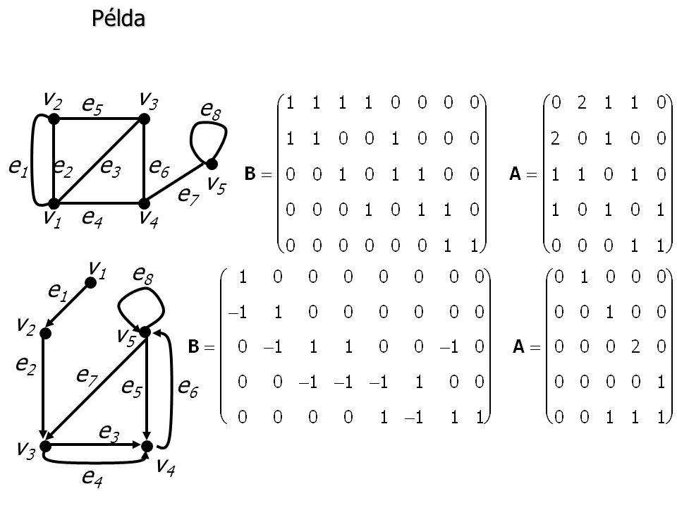 Példa e 1 e 2 e 3 e 6 e4e4 e5e5 e7e7 e8e8 v1v1 v2v2 v3v3 v4v4 v5v5 v1v1 v 2 v 3 v4v4 v5v5 e1e1 e 2 e3e3 e4e4 e5e5 e6e6 e7e7 e8e8