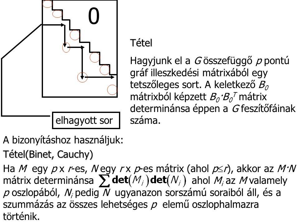 Példa B 0 -ból p-1 oszlopot kivéve, ponosan a feszítőfának megfelelők determinánsa lesz nem nulla, mégpedig ±1.