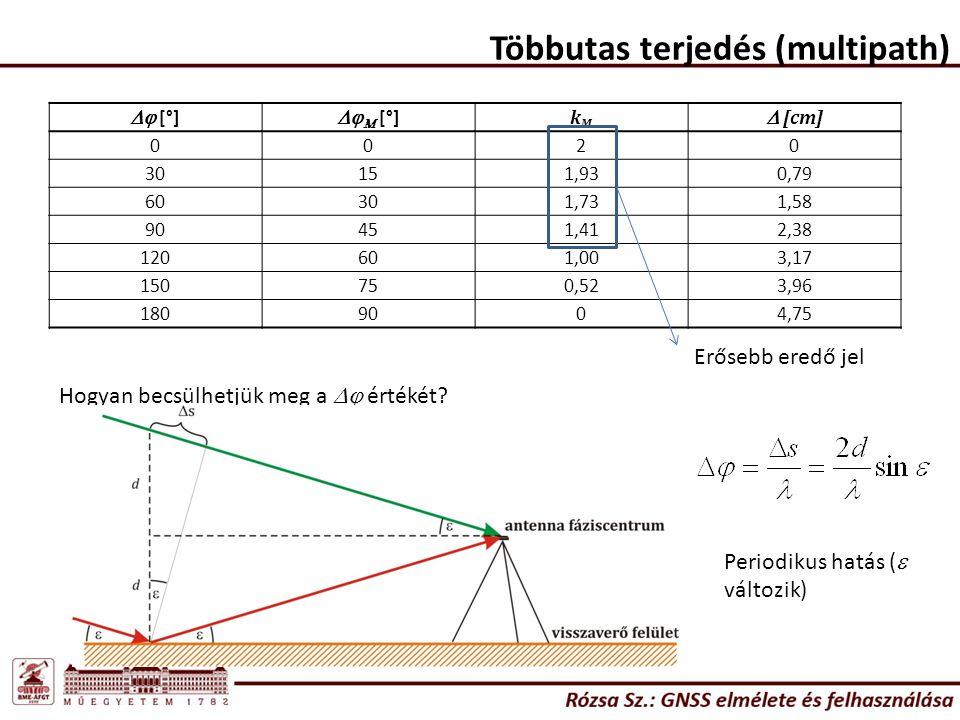 Többutas terjedés (multipath)  [°]   [°] kMkM  [cm] 0020 30151,930,79 60301,731,58 90451,412,38 120601,003,17 150750,523,96 1809004,75 Erősebb eredő jel Hogyan becsülhetjük meg a  értékét.
