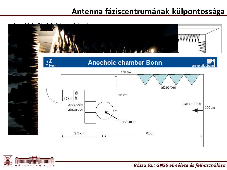 Antenna fáziscentrumának külpontossága Abszolút kalibráció laboratóriumban (süketszobában) – pl.