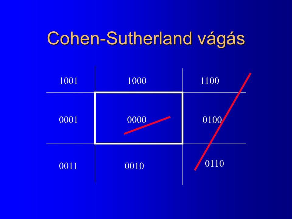 Cohen-Sutherland vágás 0000 100110001100 00010100 00110010 0110