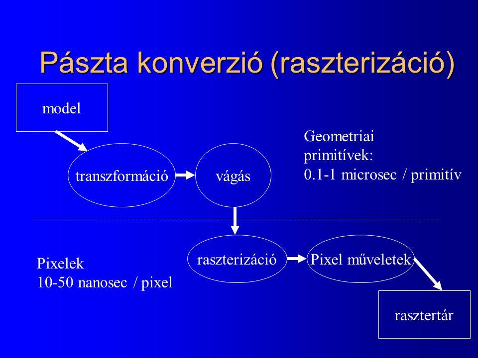 Pászta konverzió (raszterizáció) transzformációvágás raszterizációPixel műveletek rasztertár model Geometriai primitívek: 0.1-1 microsec / primitív Pixelek 10-50 nanosec / pixel