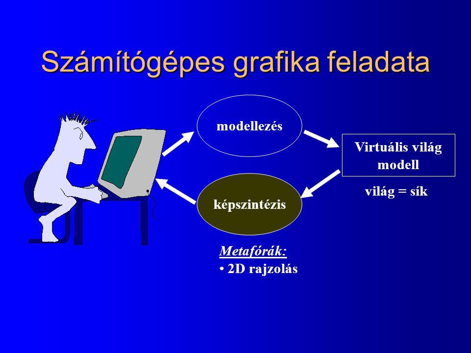 Számítógépes grafika feladata képszintézis Virtuális világ modell modellezés Metafórák: 2D rajzolás világ = sík