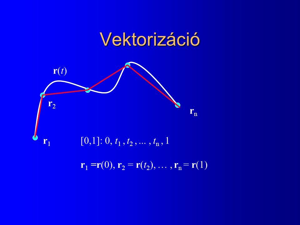 Inkrementális elv l Y(X) kiszámítása –Y(X) = F( Y(X-1) ) = Y(X-1) + dY/dX l Szakasz rajzolás: Y(X) = mX + b –Y(X) = F( Y(X-1) ) = Y(X-1) + m l Összeadás: fixpontos ábrázolás: y = Y 2 T –T: hiba < 1 a leghosszabb műveletsornál –N 2 -T log 2 N –round( y ): y+0.5-t csonkítjuk