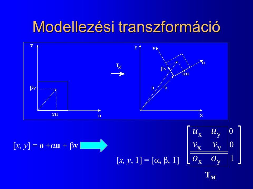 Ablak-nézet transzformáció X = (x-w x ) v w /w w + v x Y = (y-w y ) v h /w h + v y v w /w w 0 0  v h /w h 0 v x -w x v w /w w v y -w y v h /w h 1 [X, Y, 1] = [x, y, 1] TVTV