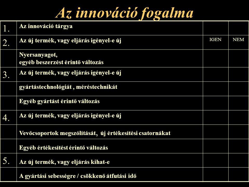 Az innováció fogalma 1.Az innováció tárgya 2.