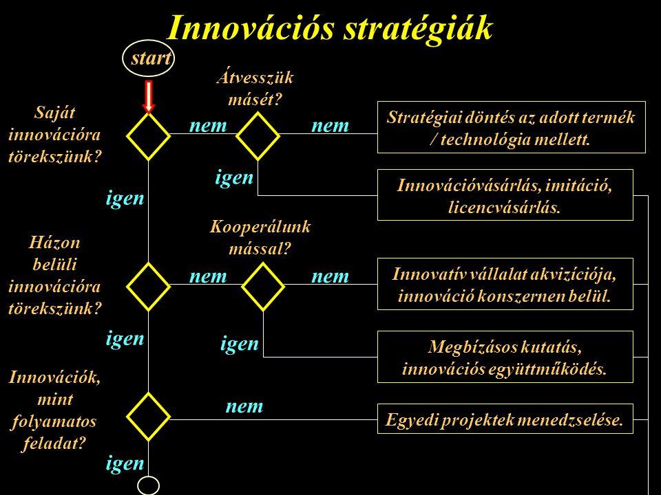 Innovációs stratégiák Saját innovációra törekszünk.