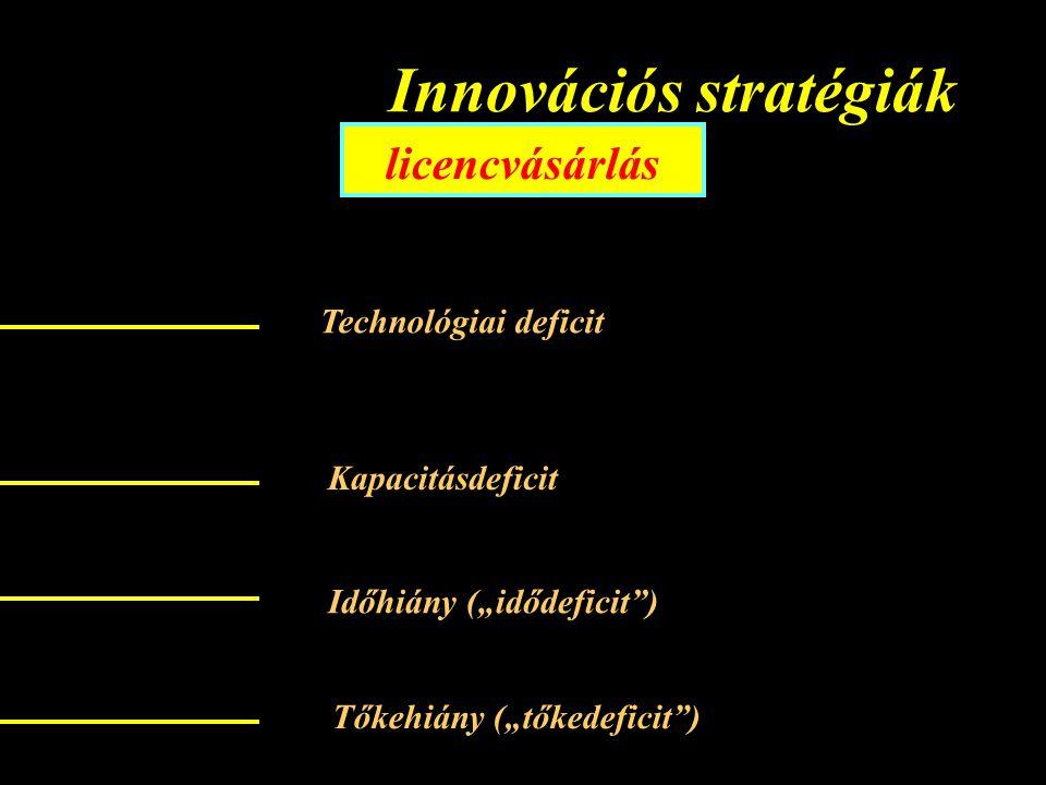 """Innovációs stratégiák licencvásárlás Technológiai deficit Kapacitásdeficit Időhiány (""""idődeficit ) Tőkehiány (""""tőkedeficit )"""