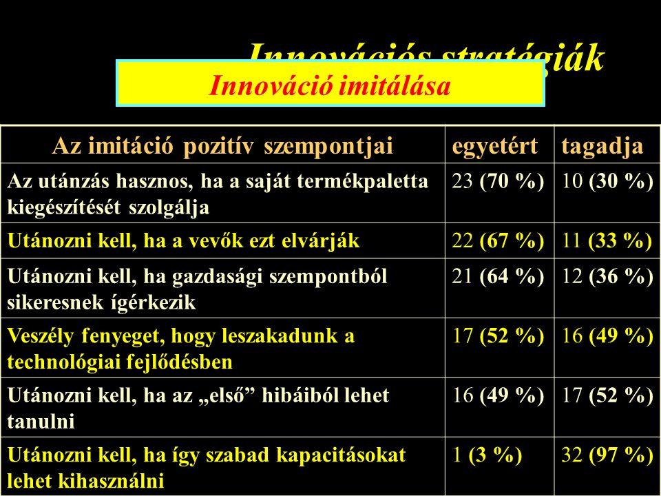 """Innovációs stratégiák Innováció imitálása Az imitáció pozitív szempontjaiegyetérttagadja Az utánzás hasznos, ha a saját termékpaletta kiegészítését szolgálja 23 (70 %)10 (30 %) Utánozni kell, ha a vevők ezt elvárják22 (67 %)11 (33 %) Utánozni kell, ha gazdasági szempontból sikeresnek ígérkezik 21 (64 %)12 (36 %) Veszély fenyeget, hogy leszakadunk a technológiai fejlődésben 17 (52 %)16 (49 %) Utánozni kell, ha az """"első hibáiból lehet tanulni 16 (49 %)17 (52 %) Utánozni kell, ha így szabad kapacitásokat lehet kihasználni 1 (3 %)32 (97 %)"""