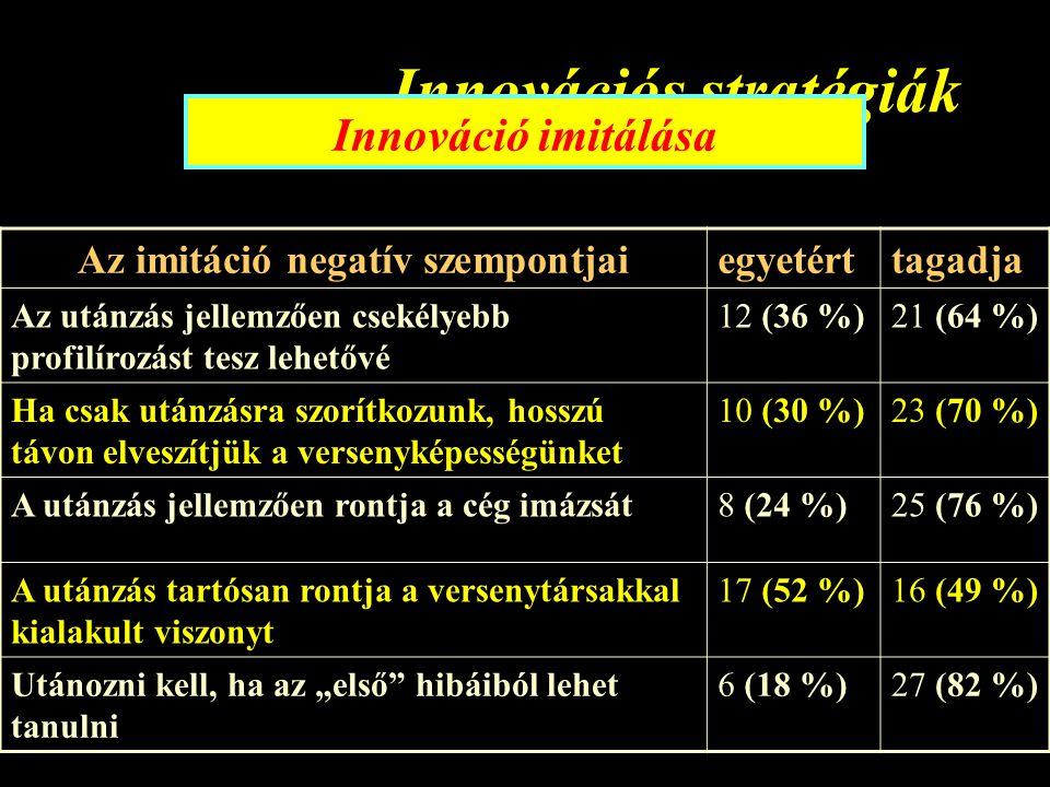 """Innovációs stratégiák Innováció imitálása Az imitáció negatív szempontjaiegyetérttagadja Az utánzás jellemzően csekélyebb profilírozást tesz lehetővé 12 (36 %)21 (64 %) Ha csak utánzásra szorítkozunk, hosszú távon elveszítjük a versenyképességünket 10 (30 %)23 (70 %) A utánzás jellemzően rontja a cég imázsát8 (24 %)25 (76 %) A utánzás tartósan rontja a versenytársakkal kialakult viszonyt 17 (52 %)16 (49 %) Utánozni kell, ha az """"első hibáiból lehet tanulni 6 (18 %)27 (82 %)"""