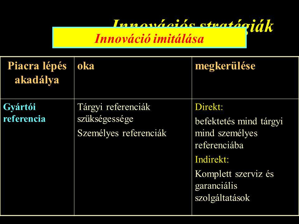 Innovációs stratégiák Innováció imitálása Piacra lépés akadálya okamegkerülése Gyártói referencia Tárgyi referenciák szükségessége Személyes referenciák Direkt: befektetés mind tárgyi mind személyes referenciába Indirekt: Komplett szerviz és garanciális szolgáltatások