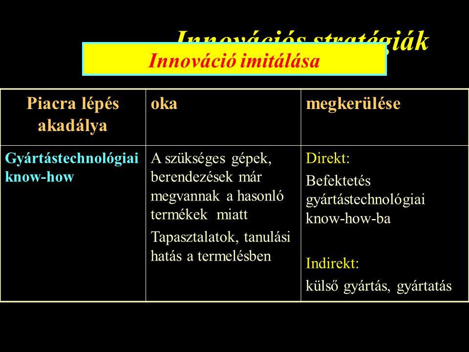 Innovációs stratégiák Innováció imitálása Piacra lépés akadálya okamegkerülése Gyártástechnológiai know-how A szükséges gépek, berendezések már megvannak a hasonló termékek miatt Tapasztalatok, tanulási hatás a termelésben Direkt: Befektetés gyártástechnológiai know-how-ba Indirekt: külső gyártás, gyártatás
