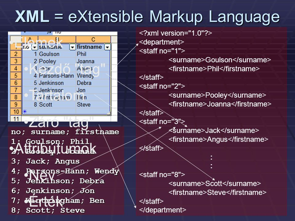 XML = eXtensible Markup Language no; surname; firstname 1; Goulson; Phil 2; Pooley; Joanna 3; Jack; Angus 4; Parsons-Hann; Wendy 5; Jenkinson; Debra 6