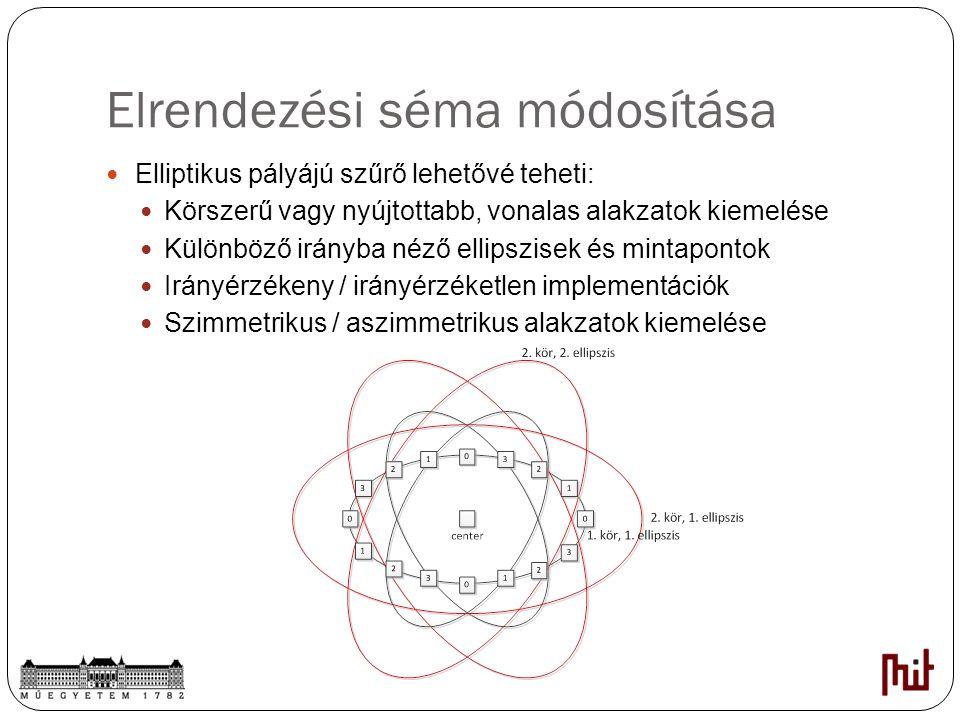 Elrendezési séma módosítása Elliptikus pályájú szűrő lehetővé teheti: Körszerű vagy nyújtottabb, vonalas alakzatok kiemelése Különböző irányba néző el