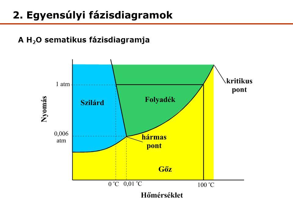 A H 2 O sematikus fázisdiagramja 2. Egyensúlyi fázisdiagramok