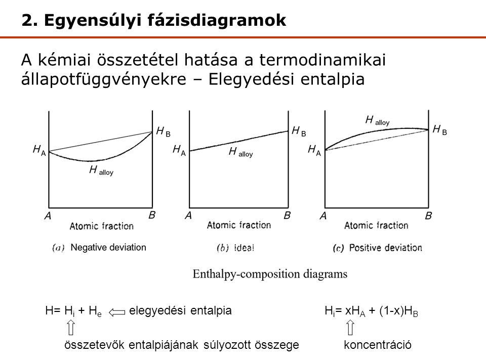 A kémiai összetétel hatása a termodinamikai állapotfüggvényekre – Elegyedési entalpia Elegyedési entalpia 2.