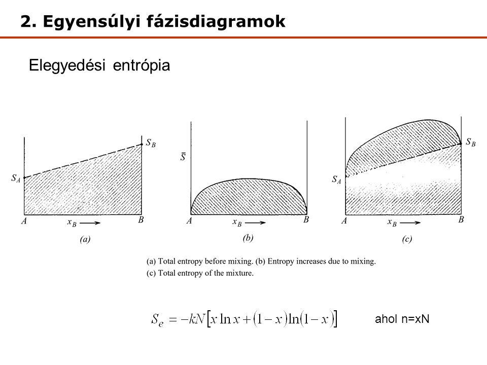 Elegyedési entrópia 2. Egyensúlyi fázisdiagramok ahol n=xN