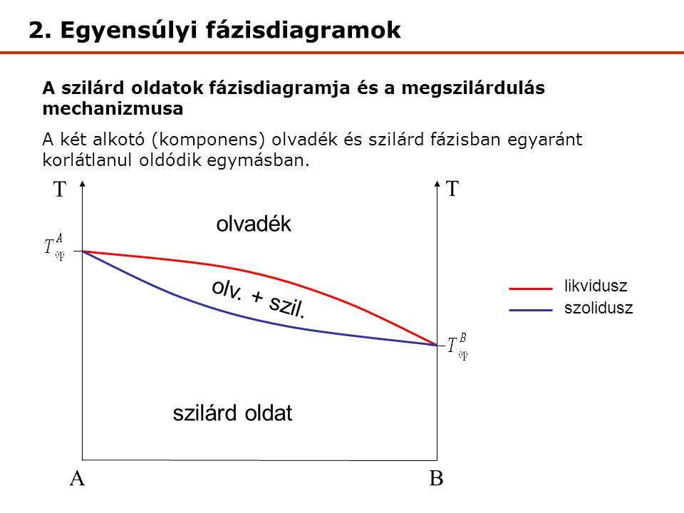 AB T T szilárd oldat olvadék olv. + szil.