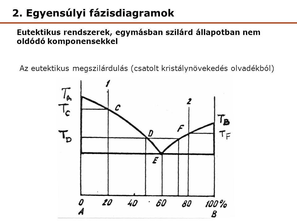 Eutektikus rendszerek, egymásban szilárd állapotban nem oldódó komponensekkel Az eutektikus megszilárdulás (csatolt kristálynövekedés olvadékból) 2.