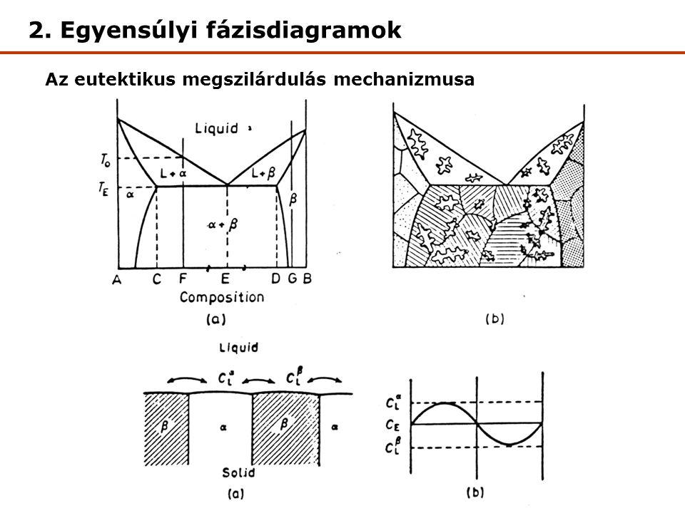 Az eutektikus megszilárdulás mechanizmusa 2. Egyensúlyi fázisdiagramok